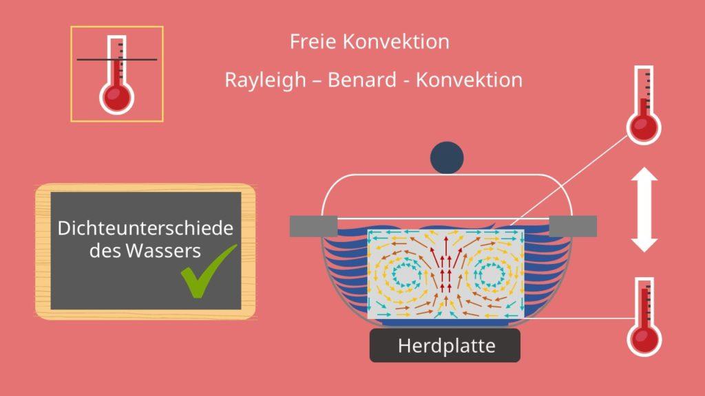 Sonderfall: Die Rayleigh-Bénard-Konvektion