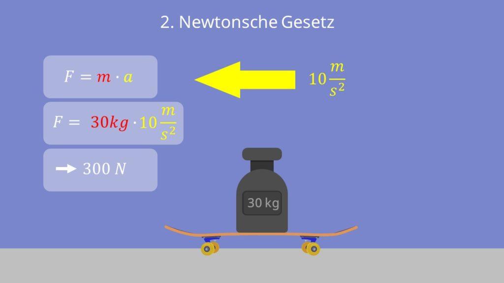 2. newtonsche Gesetz, grundgleichung der mechanik, F=m*a, masse, beschleunigung, kraft