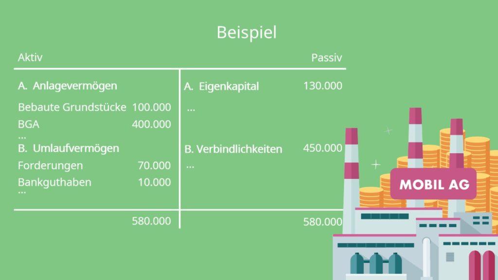 Beispiel Eigenkapitalrentabilität