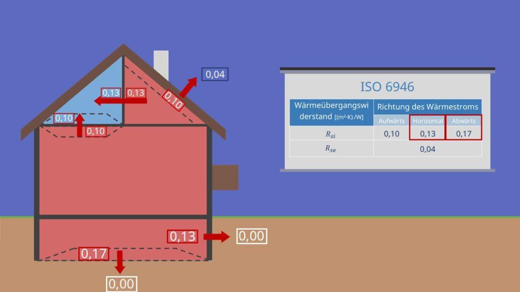 Wärmeströme Wärmeübergangswiderstand Beispiel Gebäude
