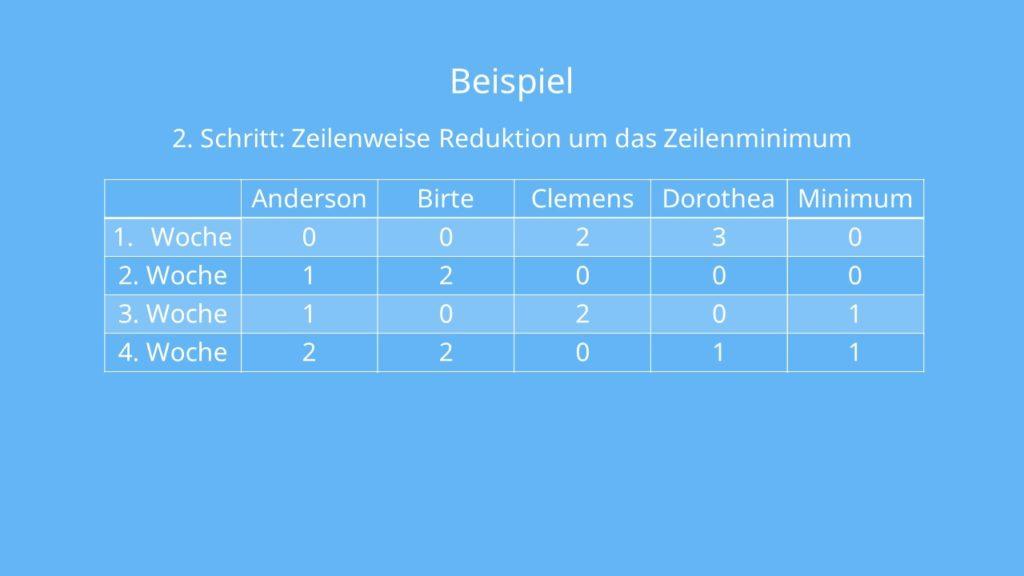Beispiel zur Ungarischen Methode: Zeilenweise Reduktion