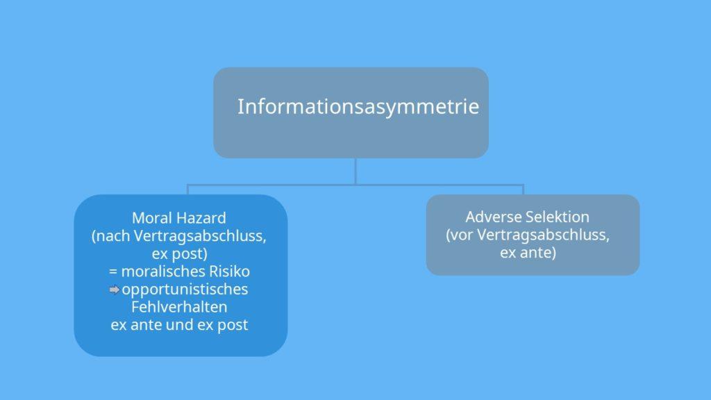Adverse Selection Moral Hazard Informationsasymmetrie Adverse Selektion