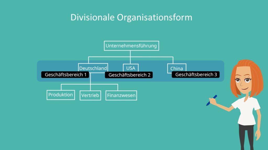 Aufbauorganisation, Geschäftsbereich, Spartenorganisation