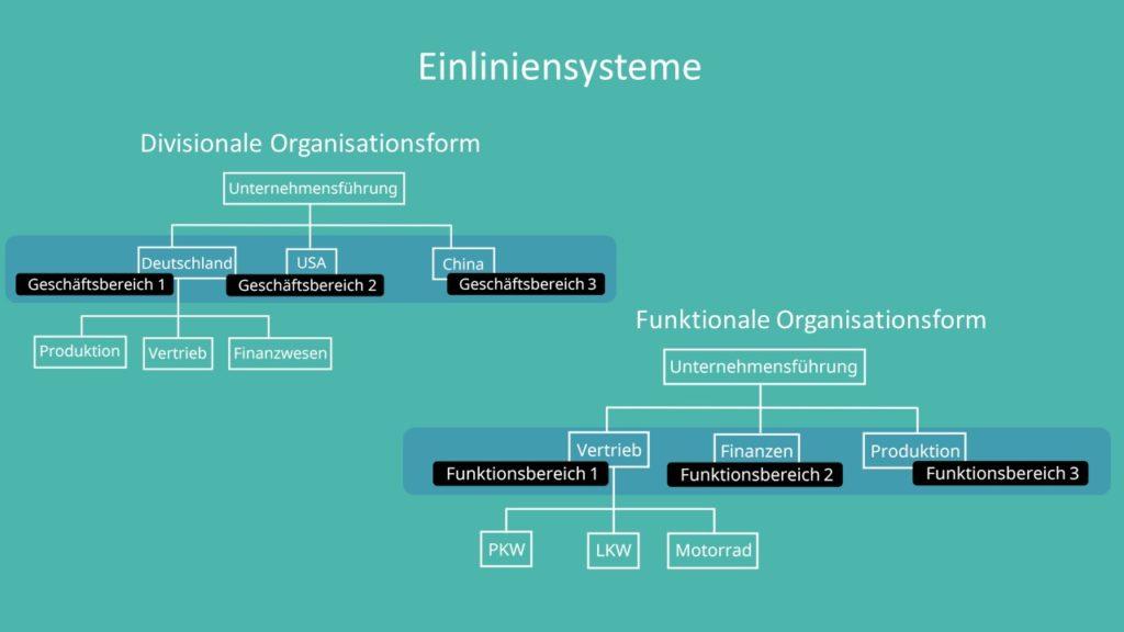 Einlinensystem Organigramm, Divisionale Organisationsform, Funktionale Organisationsform, Aufbauorganisation