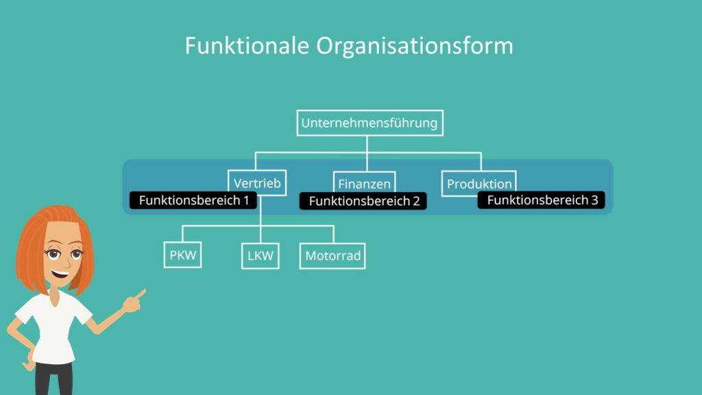 Aufbauorganisation, Unternehmensführung, Funktionsbereich