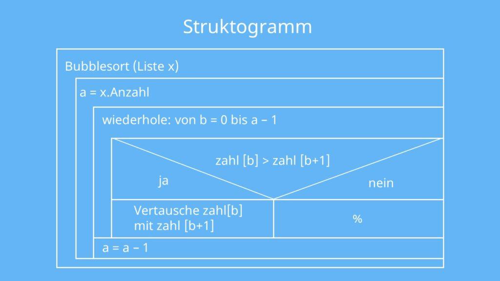 Bubblesort Struktogramm, Struktogramm Bubblesort, Bubble Sort Struktogramm, Nasi-Schneidermann-Diagramm