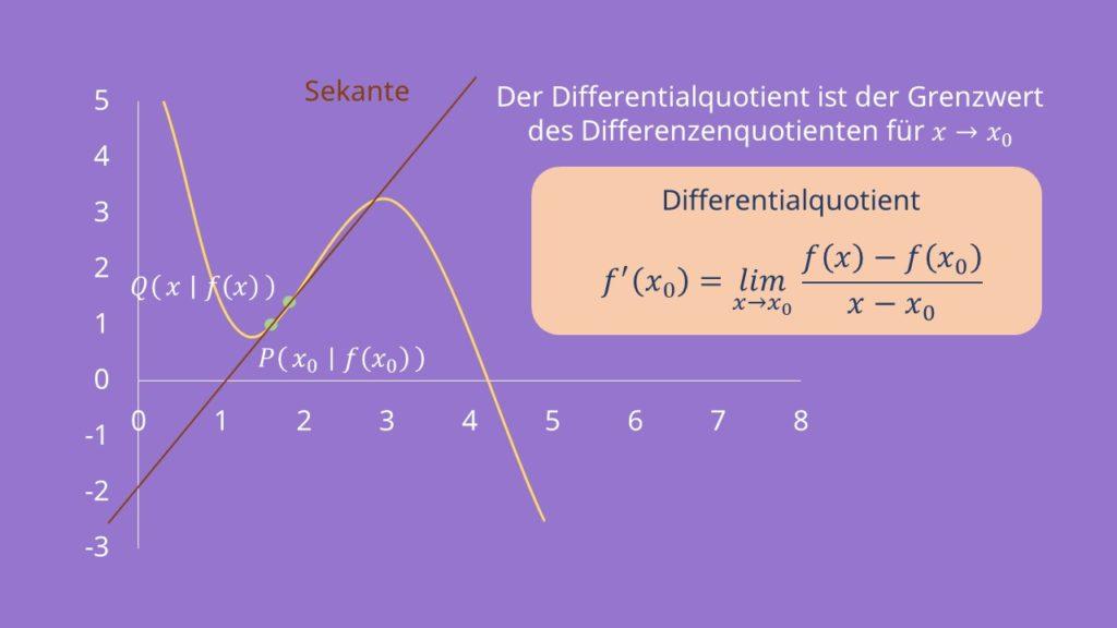 Differentialquotient, Differenzenquotient, Von der Sekantensteigung zur Tangentensteigung, Ableitung, Sekante, Tangente