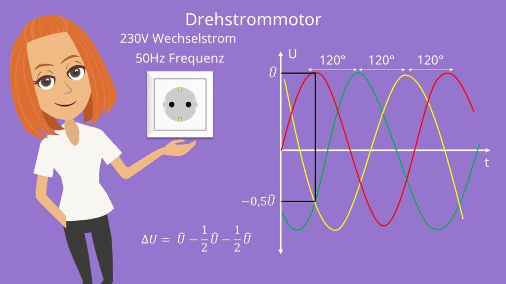Drehstrommotor: Dreiphasensystem