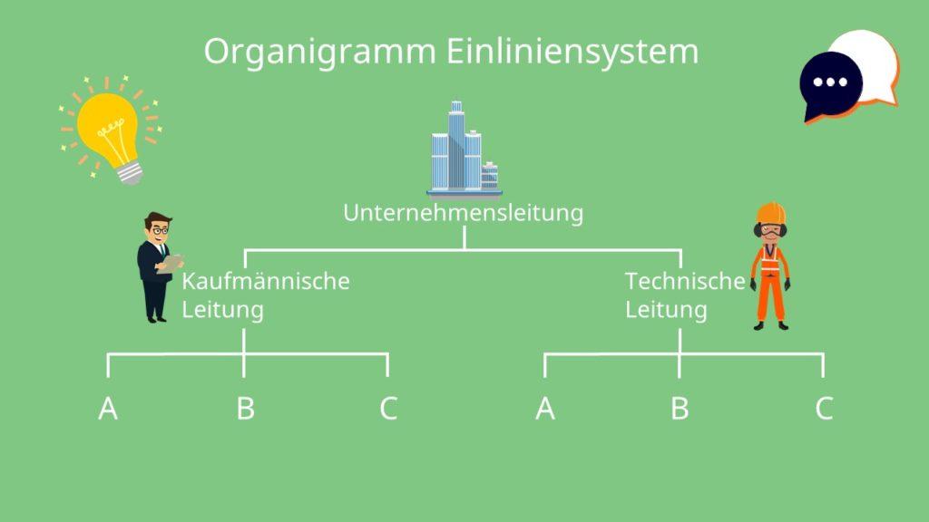 Kaufmännische Leitung, Technische Leitung, Unternehmensleitung, Einliniensystem