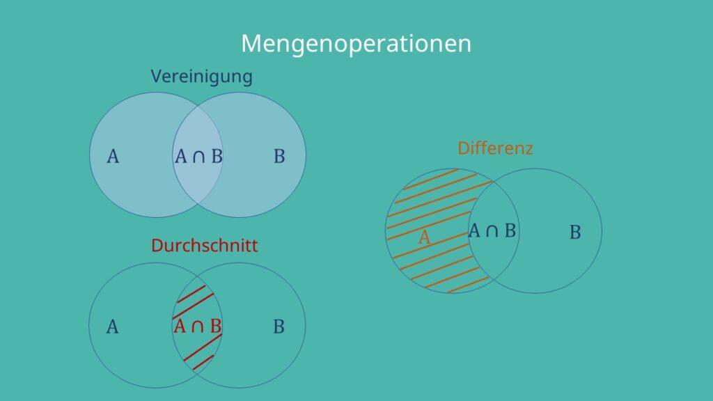 Formale Sprachen Mengenoperationen