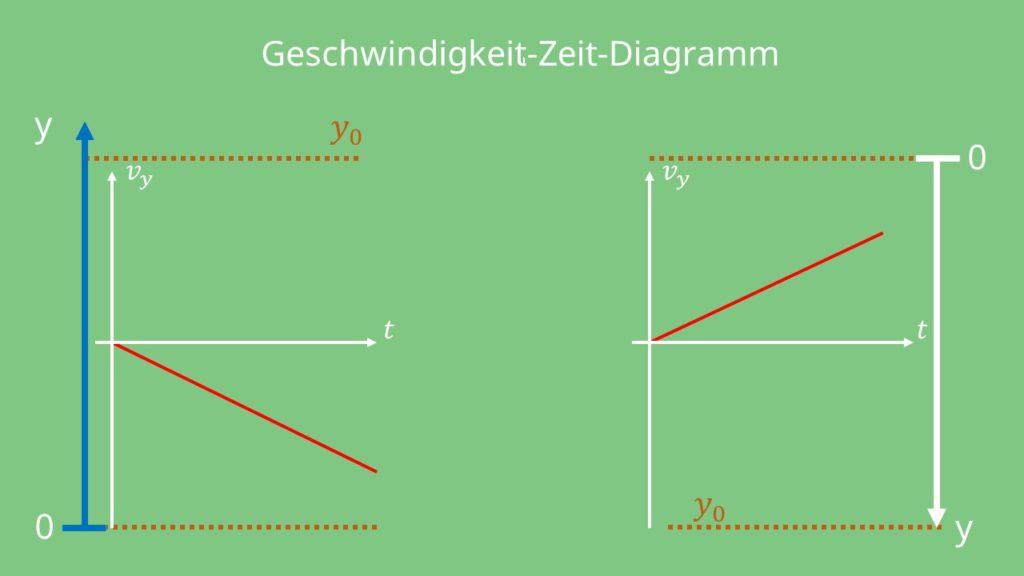 Freier Fall, Geschwindigkeit, Zeit, Diagramm, Höhe, Beschleunigung, Geschwindigkeit Zeit Diagramm