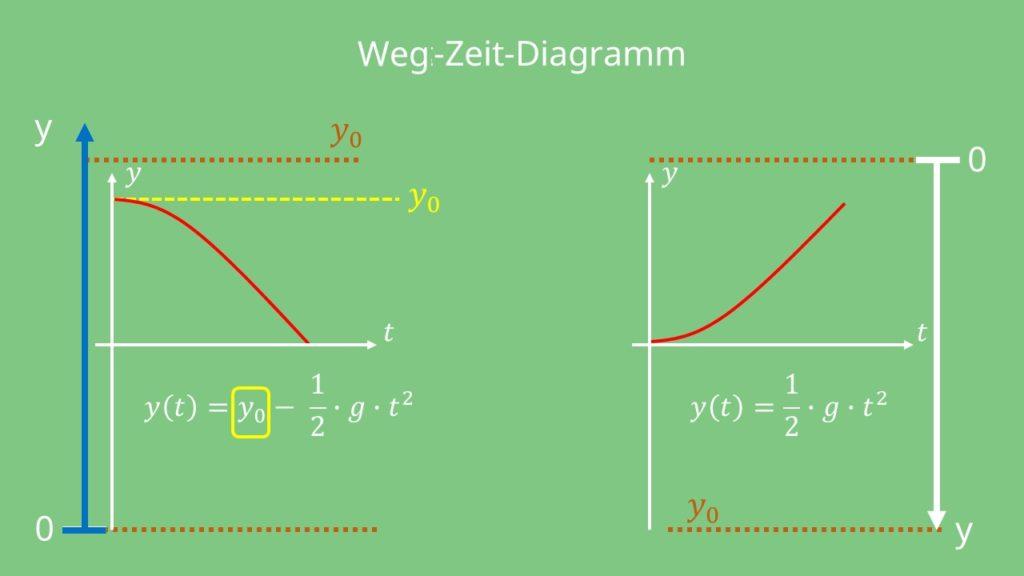 Weg, Zeit, Diagramm, Weg Zeit Diagramm, Freier Fall, Höhe, Beschleunigung, Erdanziehungskraft