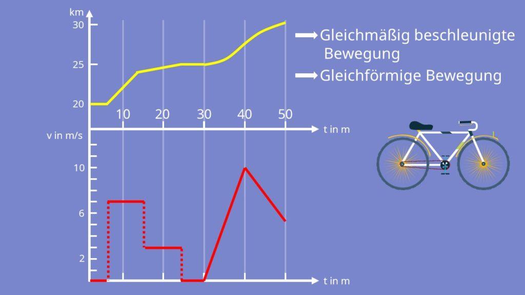 Weg-Zeit Diagramm, Geschwindigkeit-Zeit Diagramm, Geschwindigkeit, Beschleunigung, Weg, Zeit