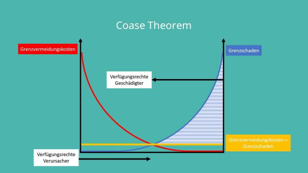 Coase Theorem, Grafik Coase-Theorem, Coase-Theorem