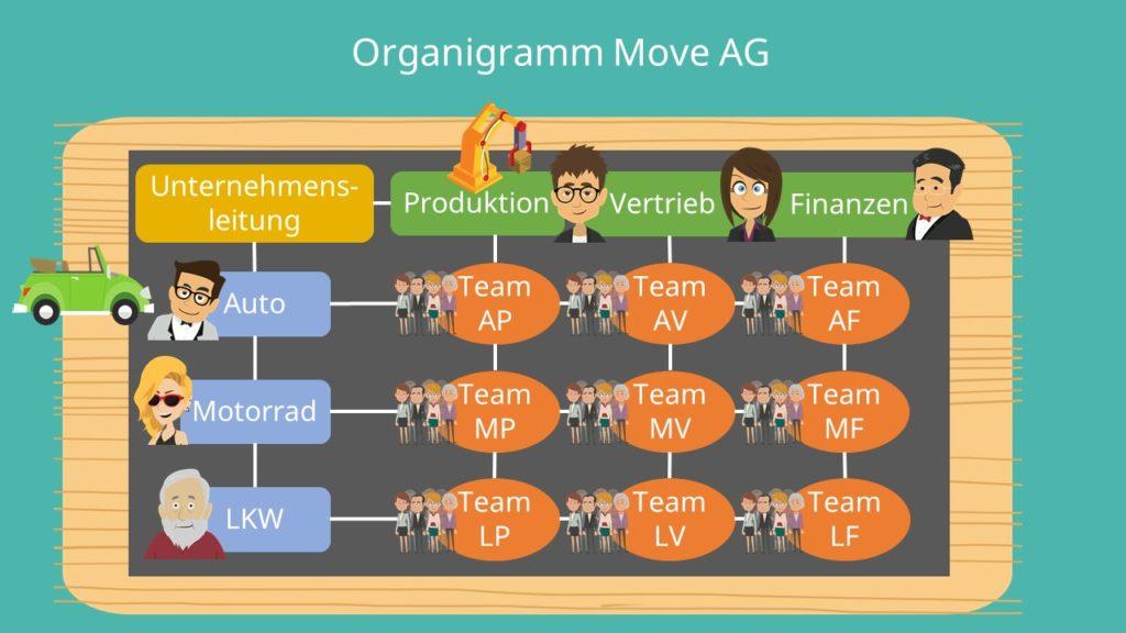 Matrixorganisation, Organisationsform, mehrdimensionale Organisationsform