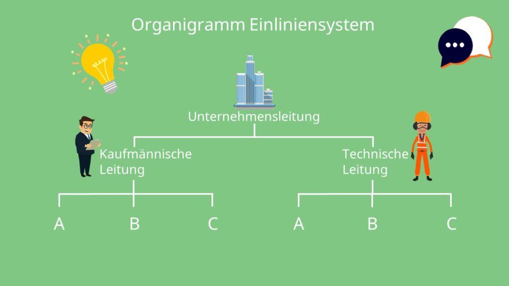 Unternehemnsleitung, Kaufmännische Leitung, Technische Leitung, Matrixorganisation, mehrdimensionale Organisationsform