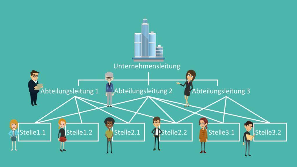Organisationsformen, Stelle, Abteilungsleitung, Funktionssystem