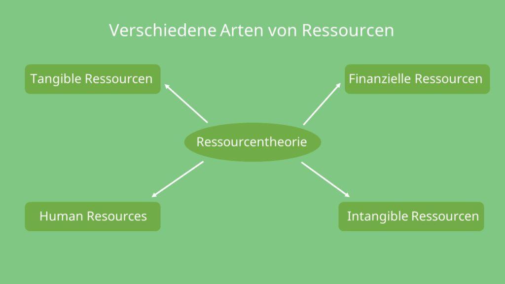 Tangible Ressorcen, intangible Ressourcen, human resources. finanzielle ressourcen, resource-based view, Ressourcenbasierter Ansatz
