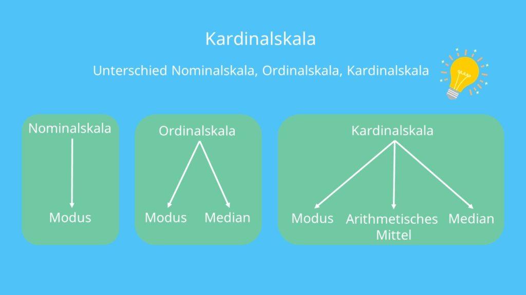 Unterschied Nominalskala Ordinalskala Kardinalskala metrische Skala Skalenniveaus