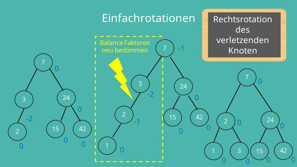 AVL Baum Übung Einfachrotation