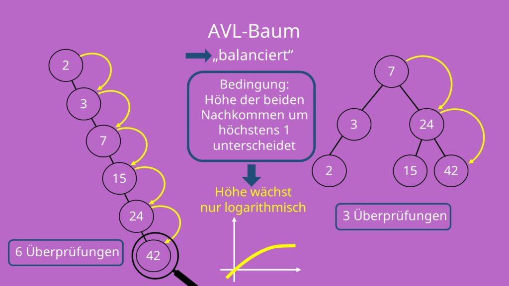 AVL Baum, AVL Bäume