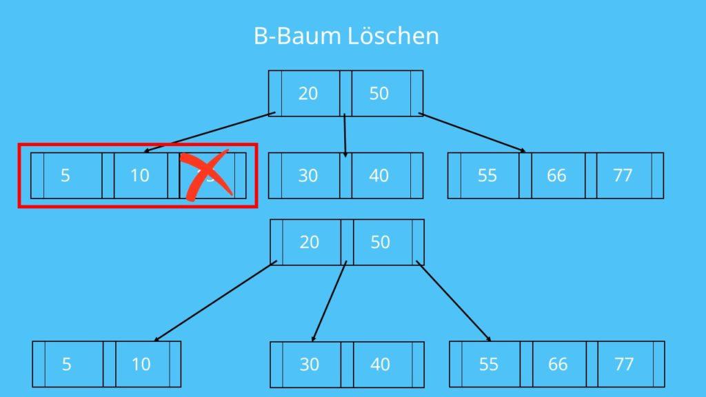 B-Baum Löschen