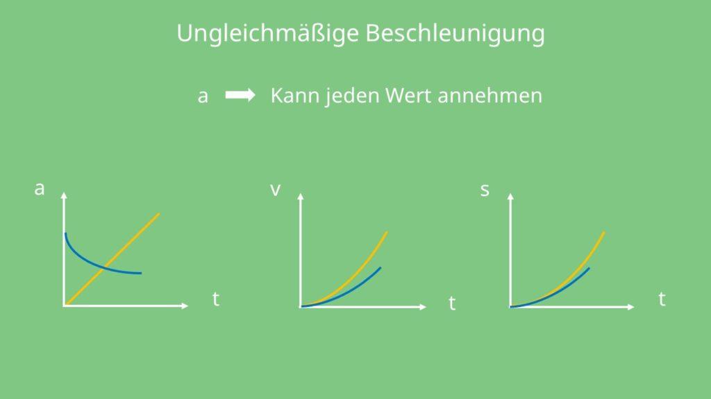 Beschleunigung, Geschwindigkeit, Weg, Zeit, ungleichmäßige Beschleunigung, Diagramme