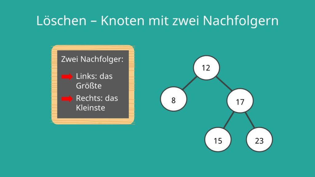 Binärer Suchbaum Löschen