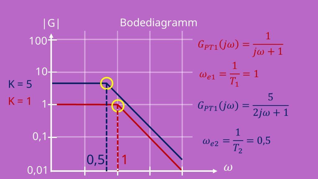 Bodediagramm PT1 Glied