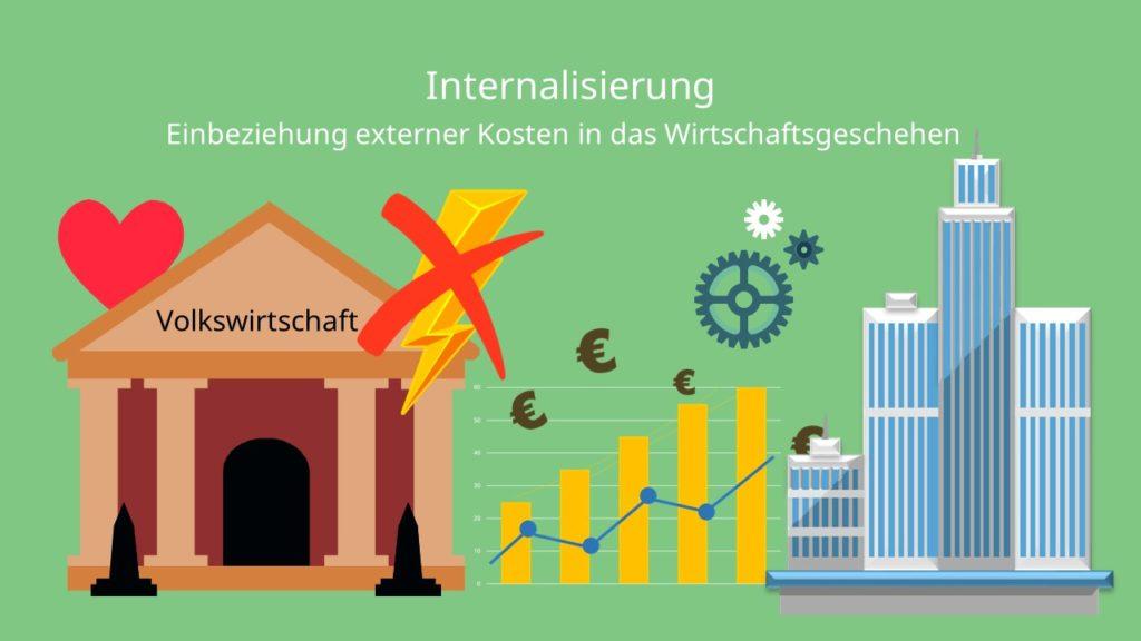 Internalisierung, Internalisierung externer Effekte, Internalisierung externer Kosten