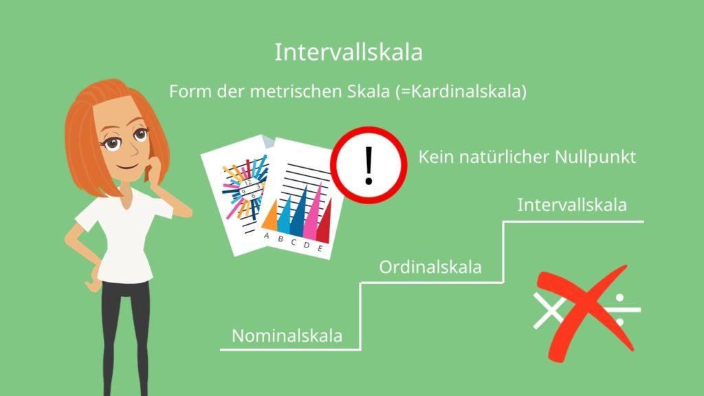 Intervallskala: Natürlicher Nullpunkt oder Festgelegter Nullpunkt