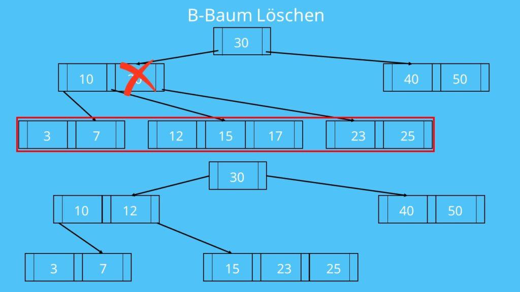 B Baum Beispiel