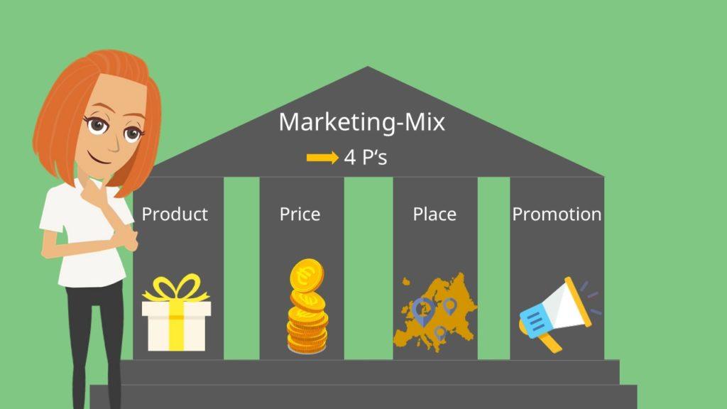 Marketing-Mix 4P: Produktpolitik, Preispolitik, Distributionspolitik, Kommunikationspolitik