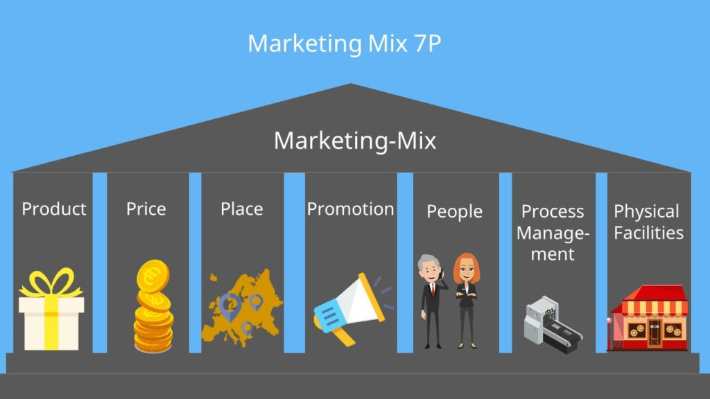 Marketing Mix 7P: Product, Price, Place, Promotion, People, Process Management, Physical Facilities