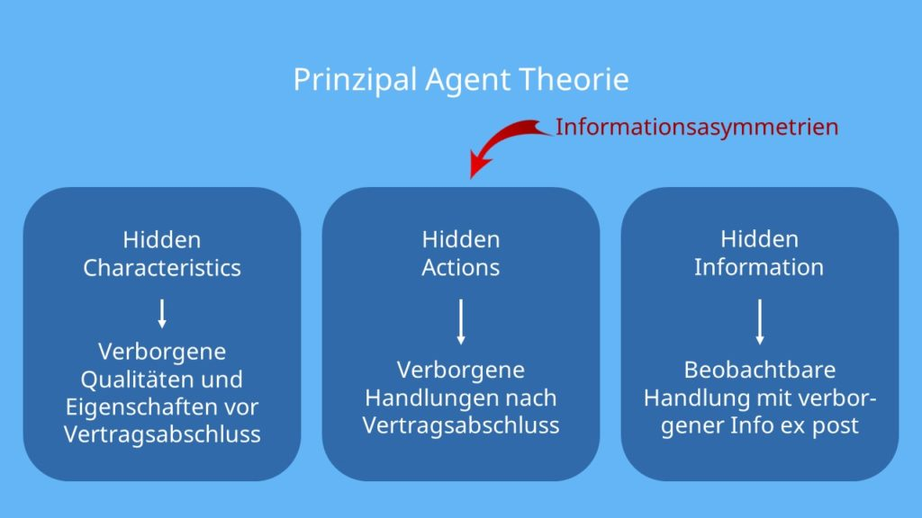 Prinzipal Agent Theorie, Hidden characteristics, hidden actions, hidden informations
