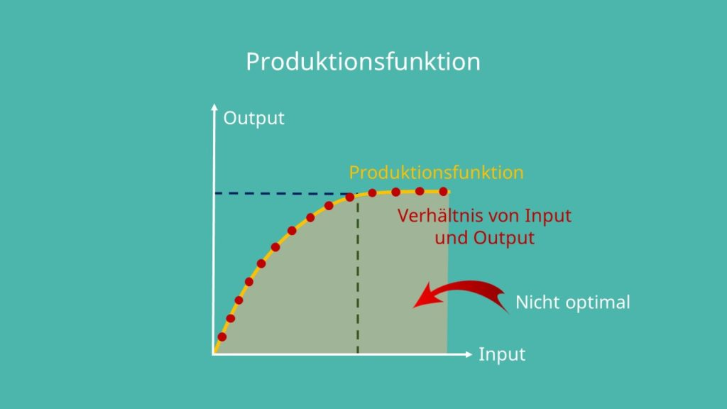 Produktionsfunktion, Verhältnis Inputfaktoren Output