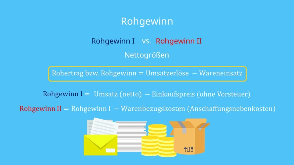 Formel zur Berechnung von Rohgewinn I und Rohgewinn II