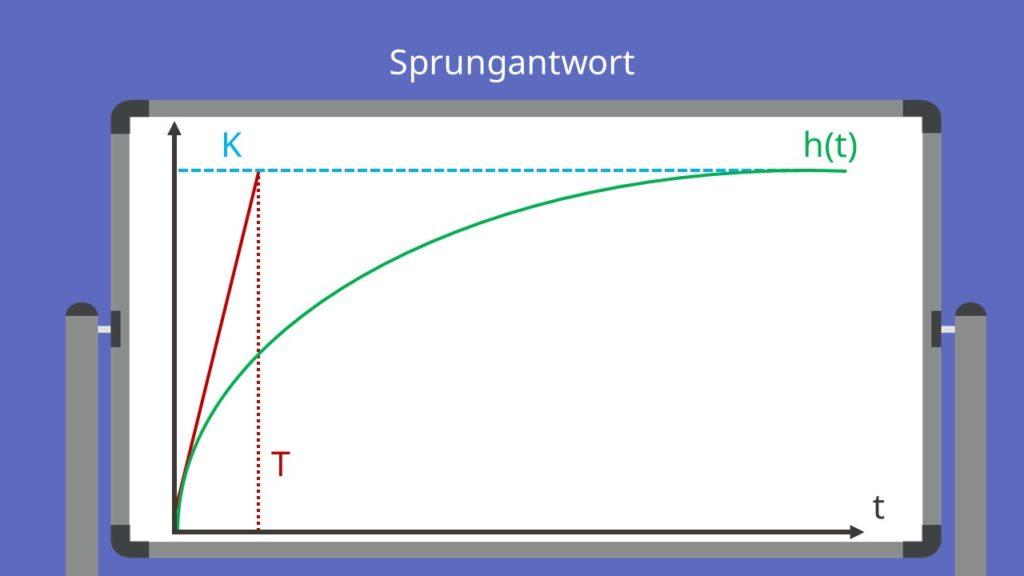 PT1 Glied Blockschaltbild Sprungantwort