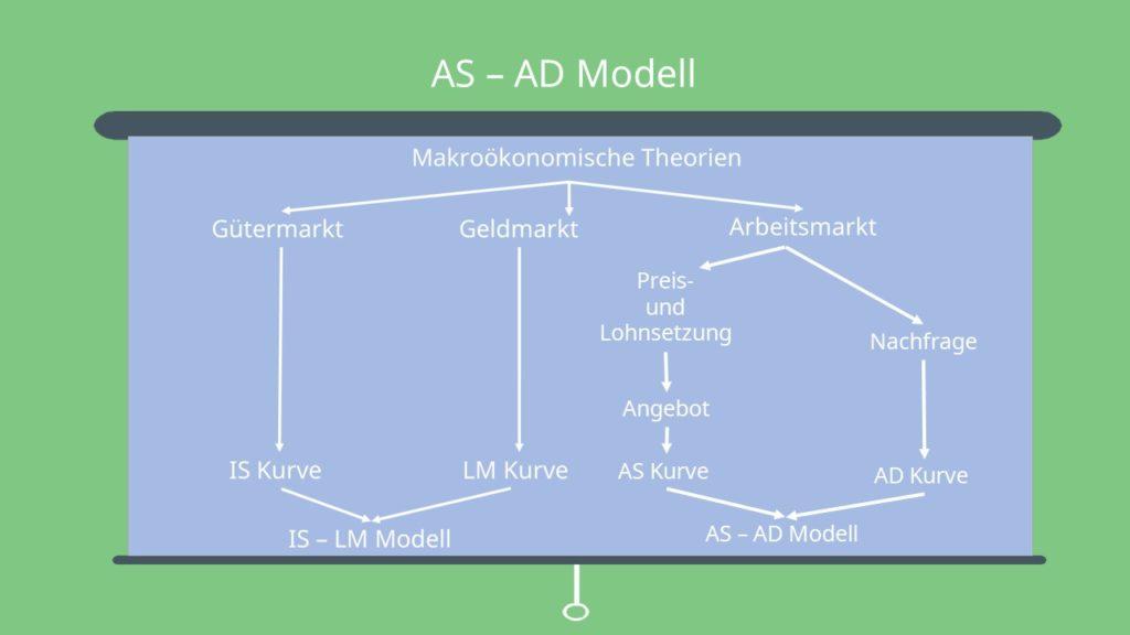 AS-AD Modell Makroökonomie Makro