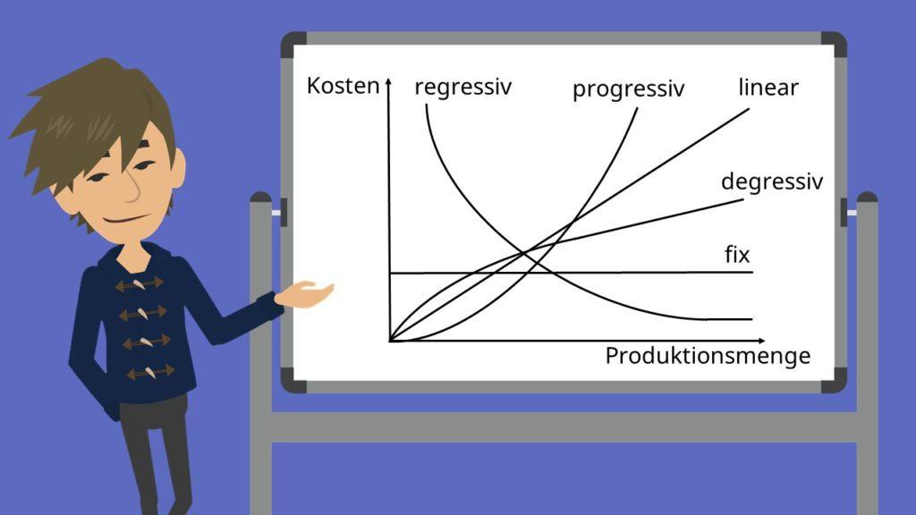 Kostenfunktion, regressiv, progressiv, linear, degressiv, Produktionsmenge