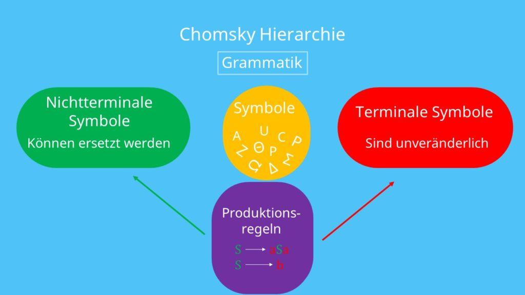 Chomsky Hierarchie