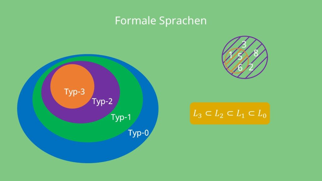 Chomsky Hierarchie Formale Sprachen