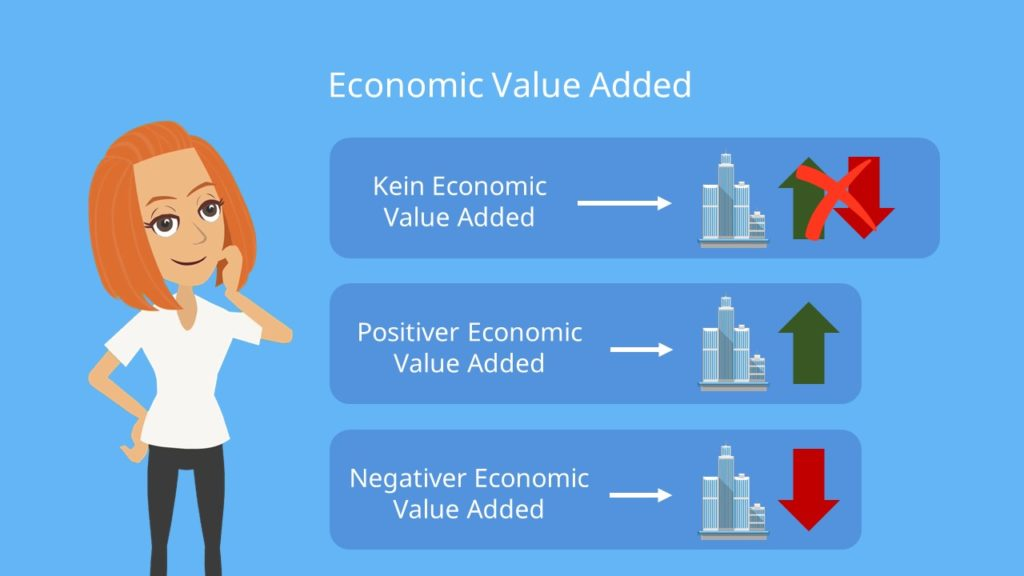 Economic Value Added EVA Definition