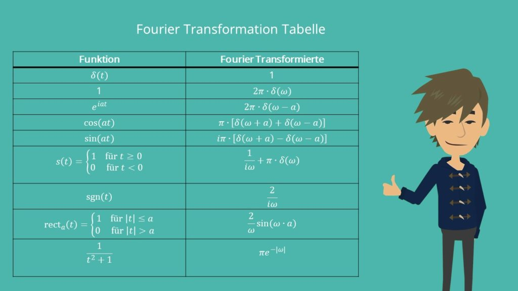 Fourier Transformation Tabelle