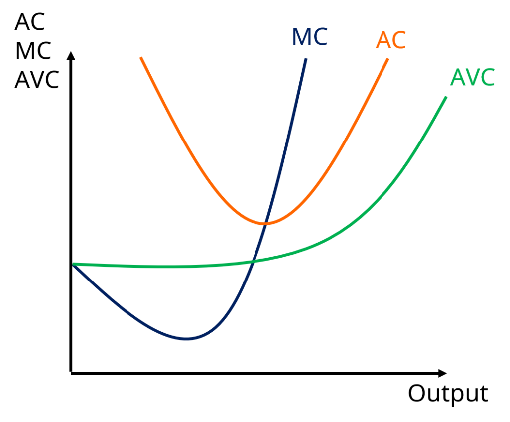 Grenzkosten, Durchschnittskosten, durchschnittliche variable Kosten