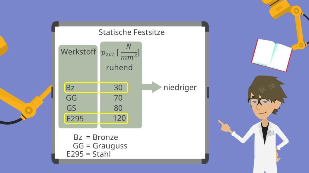 Zulässige Flächenpressung Tabelle Grenzflächenpressungen Statische Festsitze