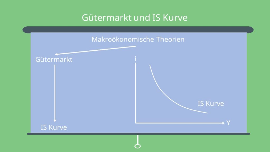 Gütermarkt und IS-Kurve Makroökonomie