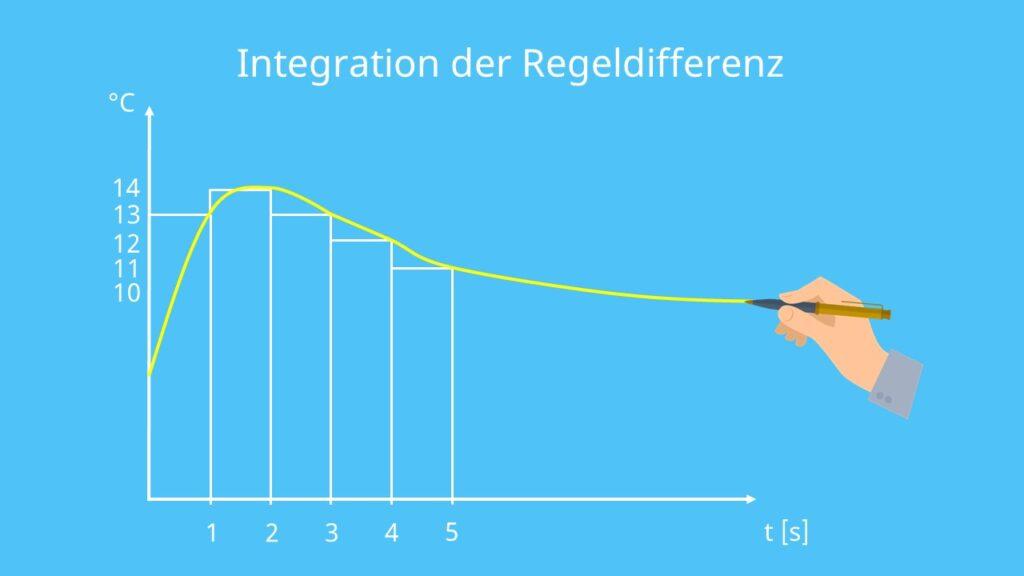 PID-Regler, Integration, Zeit