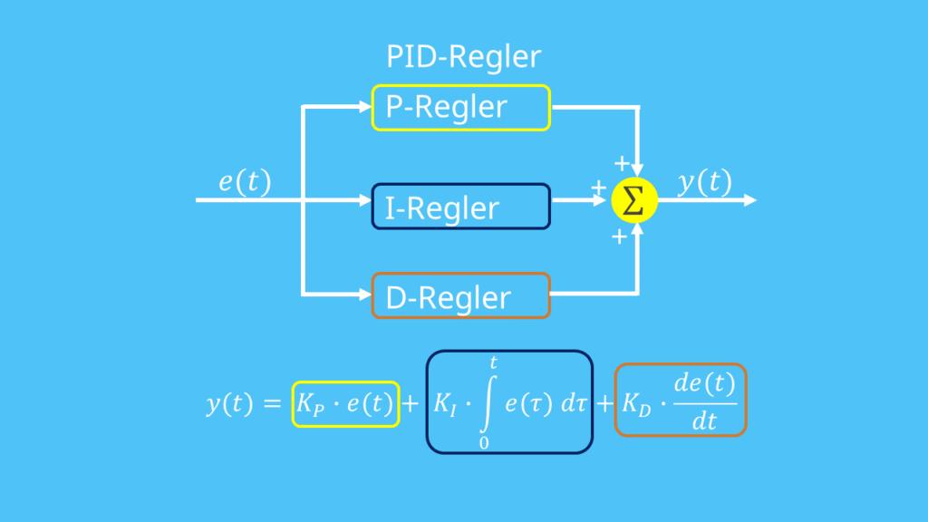PID-Regler, P-Regler, I-Regler, D-Regler