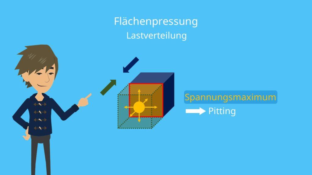 Pitting Flächenpressung Lastverteilung Spannungsmaximum